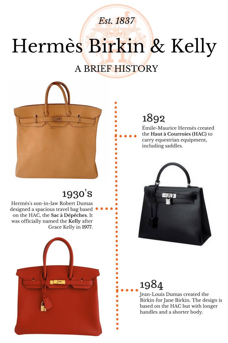 A history of the Hermes Birkin and Kelly