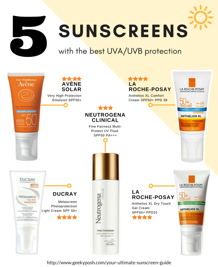 5 sunscreens with the best uv uvb protection // Geeky Posh