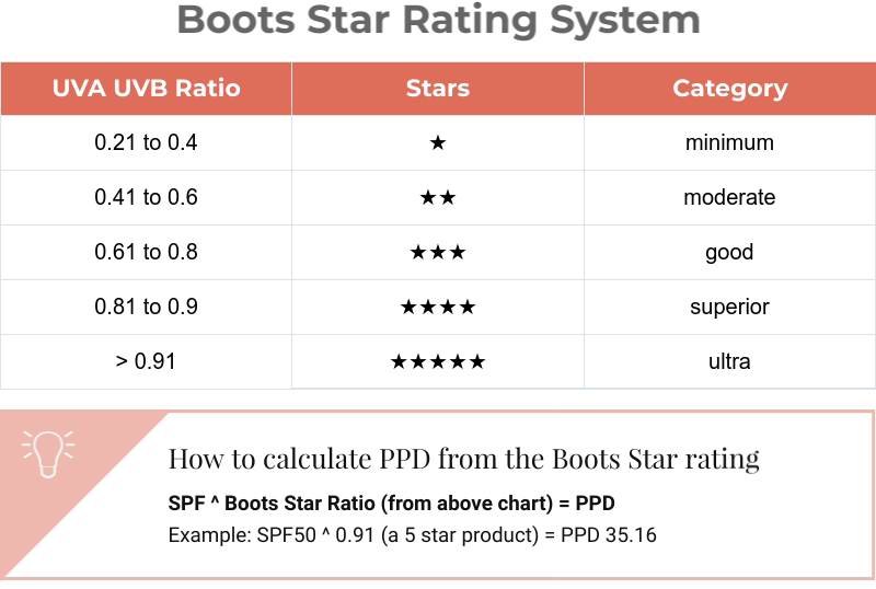 boots star rating explained